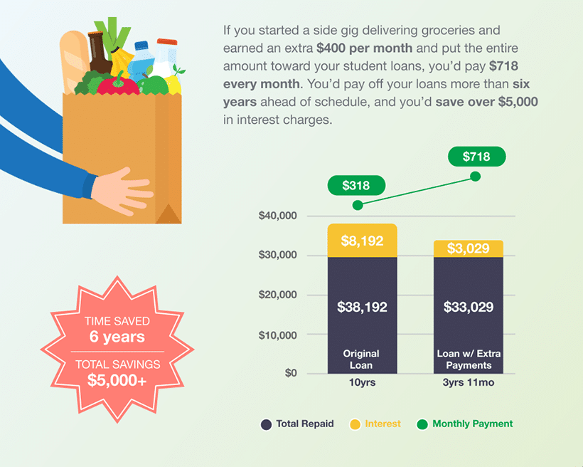 how-to-pay-student-loans-faster-side-gig
